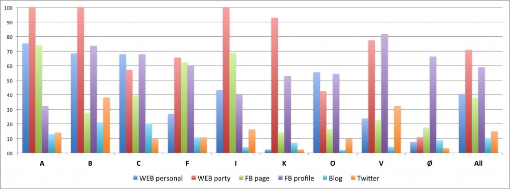 2011 party graph some