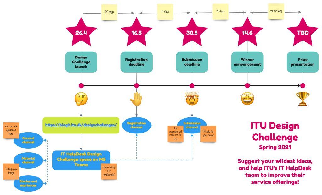 Timeline of the IT HelpDesk Design Challenge