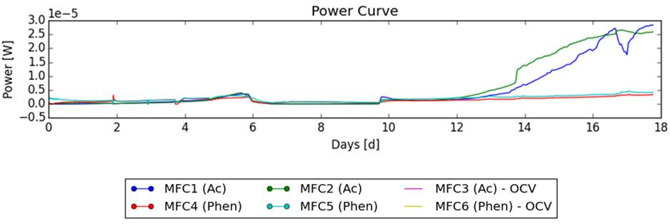 The corresponding power curve and the power curve development.